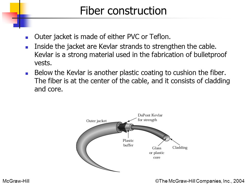 McGraw-Hill©The McGraw-Hill Companies, Inc., 2004 Fiber construction Outer jacket is made of either PVC or Teflon.
