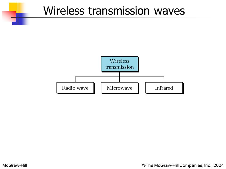 McGraw-Hill©The McGraw-Hill Companies, Inc., 2004 Wireless transmission waves