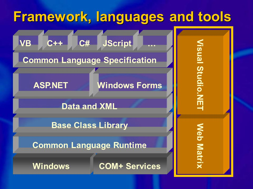 WindowsCOM+ Services Common Language Runtime Base Class Library Data and XML ASP.NET Framework, languages and tools Windows Forms Web Matrix Visual Studio.NET Common Language Specification VBC++C#JScript…