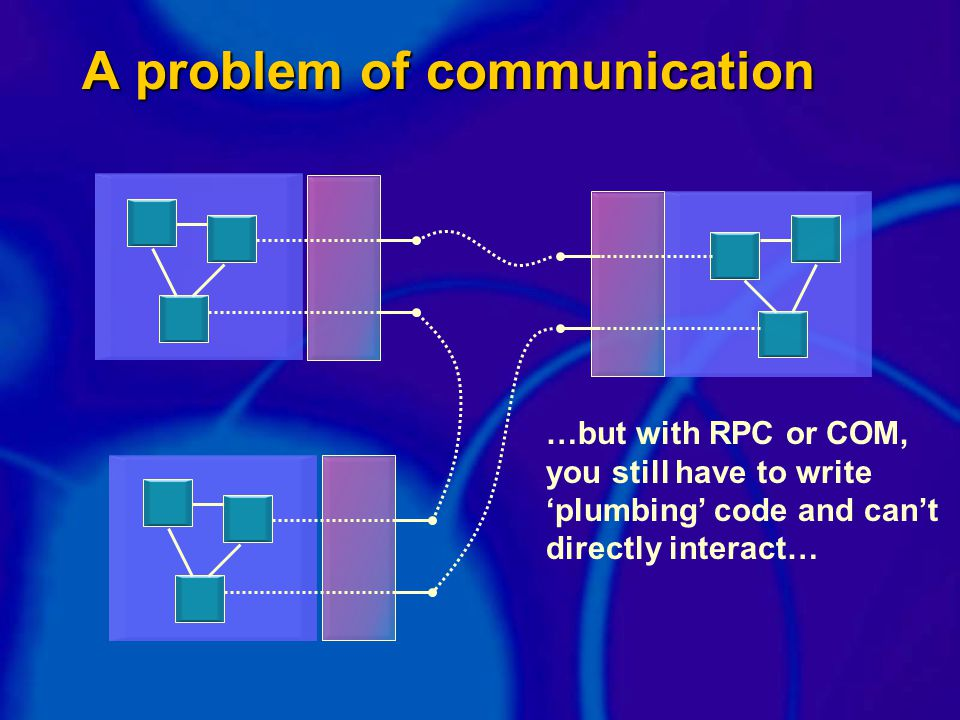 A problem of communication …but with RPC or COM, you still have to write 'plumbing' code and can't directly interact…