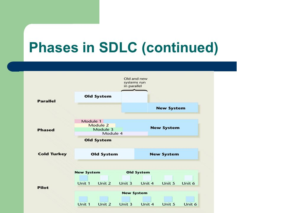 Phases in SDLC (continued)