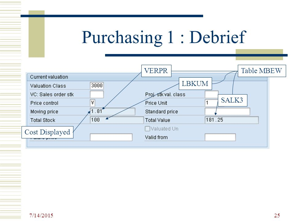 7/14/ Purchasing 1  7/14/ Goods Receipt Pay Invoice Procurement