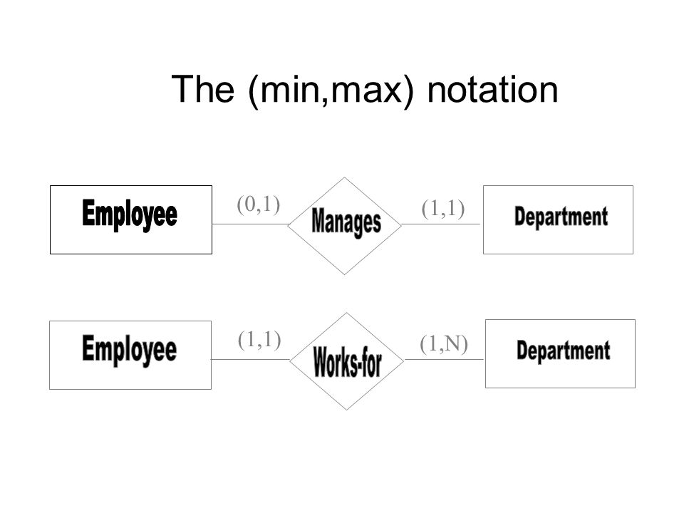 The Min Max Notation 1 1 0 1 1 N 1 1 Summary Of Er