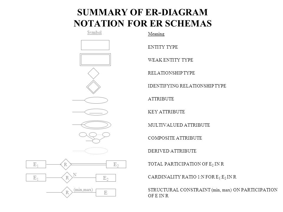 The minmax notation 11 01 1n 11 summary of er 2 summary of er diagram ccuart