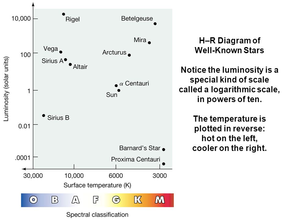 Cooler and warmer h r diagram stars product wiring diagrams ch 8 characterizing stars part 3 the hertzsprung russell diagram rh slideplayer com hr diagram explained ccuart Choice Image
