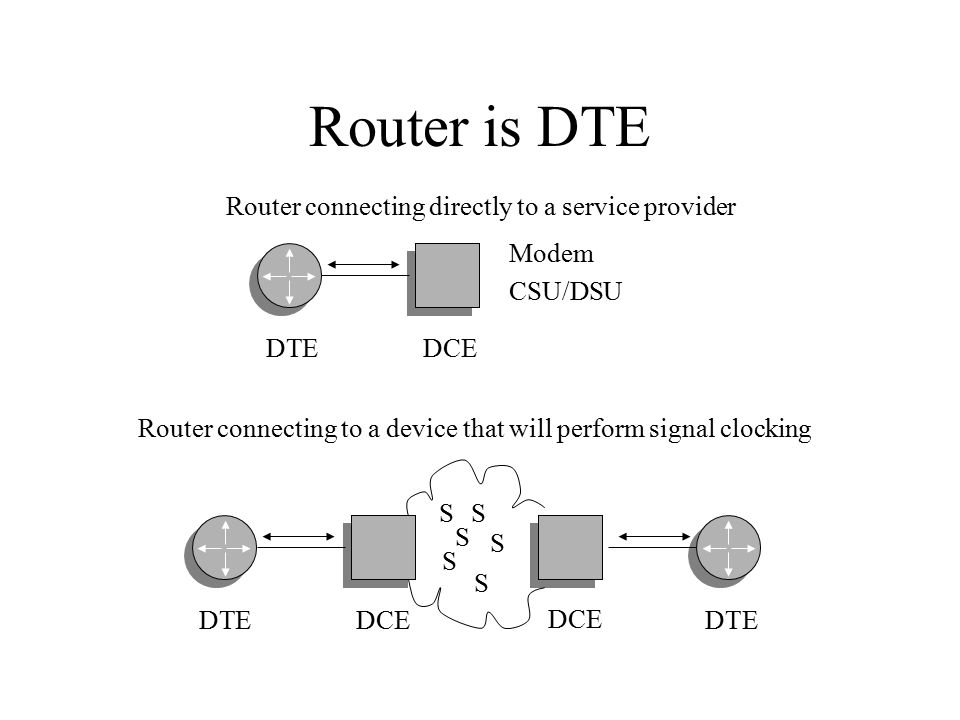 Router is DTE DTE DCE Modem CSU/DSU DTE DCE DTE S S S S S S Router connecting directly to a service provider Router connecting to a device that will perform signal clocking