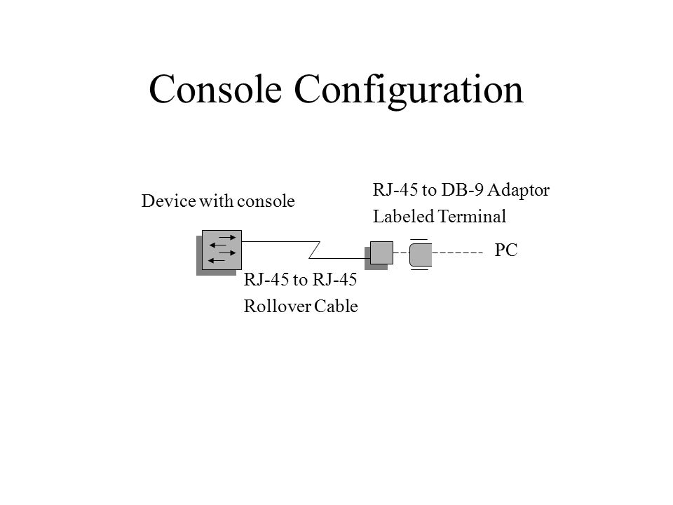 Console Configuration PC Device with console RJ-45 to RJ-45 Rollover Cable RJ-45 to DB-9 Adaptor Labeled Terminal