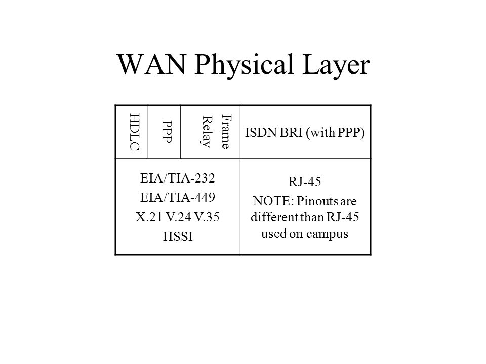 WAN Physical Layer HDLC PPP Frame Relay ISDN BRI (with PPP) EIA/TIA-232 EIA/TIA-449 X.21 V.24 V.35 HSSI RJ-45 NOTE: Pinouts are different than RJ-45 used on campus