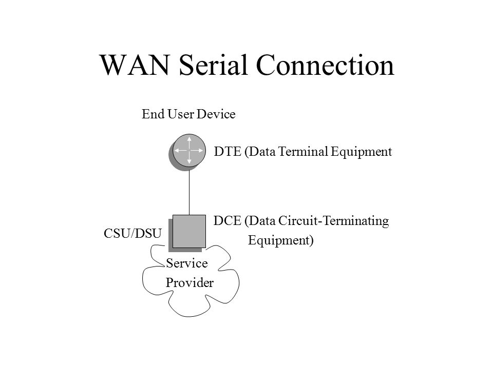 WAN Serial Connection CSU/DSU DCE (Data Circuit-Terminating Equipment) DTE (Data Terminal Equipment End User Device Service Provider