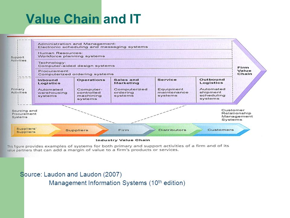 Value Chain And Isit Vt Raja Phd Information Management