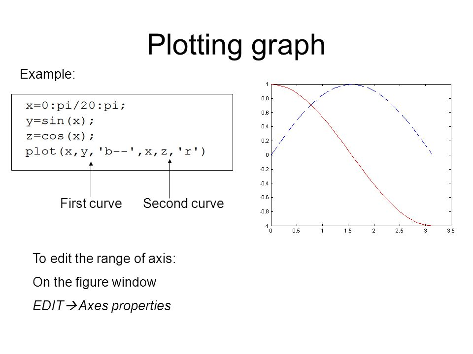 Plotting graph To edit the range of axis: On the figure window EDIT  Axes properties Example: First curveSecond curve