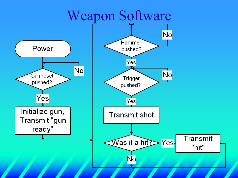 Weapon Software