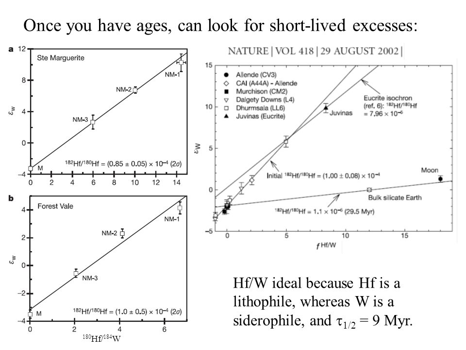 Once you have ages, can look for short-lived excesses: Hf/W ideal because Hf is a lithophile, whereas W is a siderophile, and  1/2 = 9 Myr.