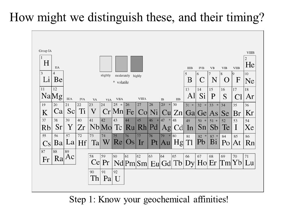 How might we distinguish these, and their timing Step 1: Know your geochemical affinities!