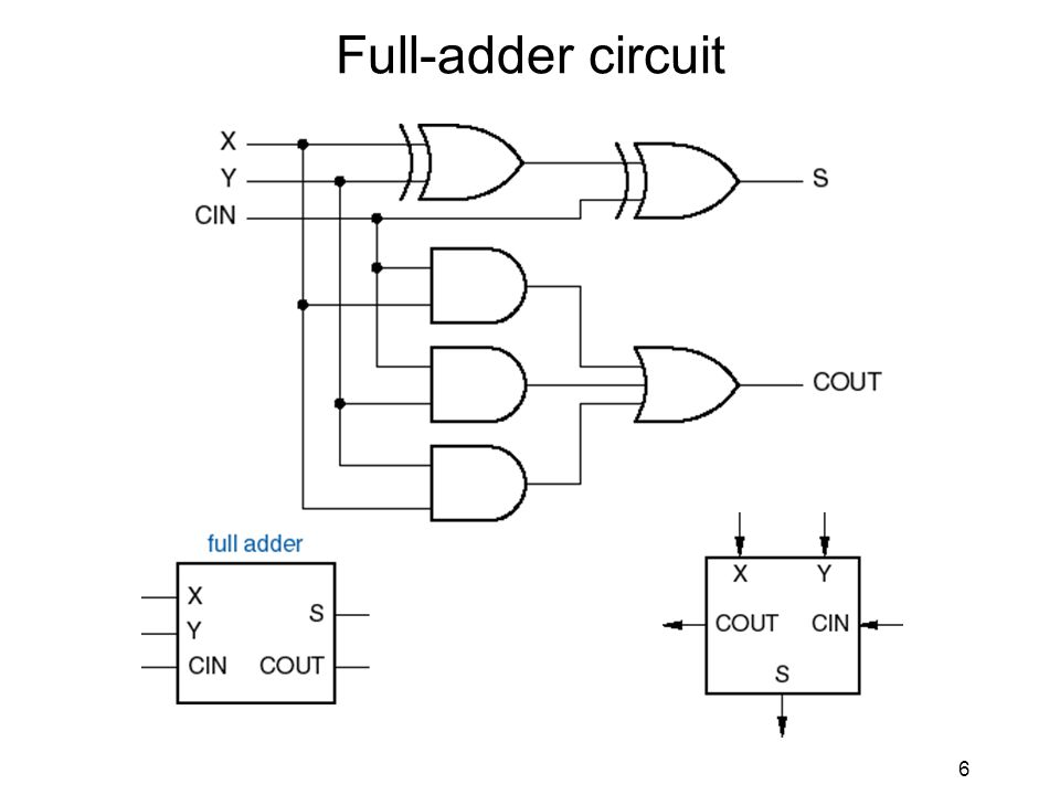 5 Adders Basic building block is full adder –1-bit-wide adder, produces sum and carry outputs Truth table: XYCinSCout
