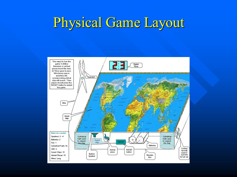Zoo team presentation sept 5 zoo team projects operation game 4 physical game layout gumiabroncs Gallery