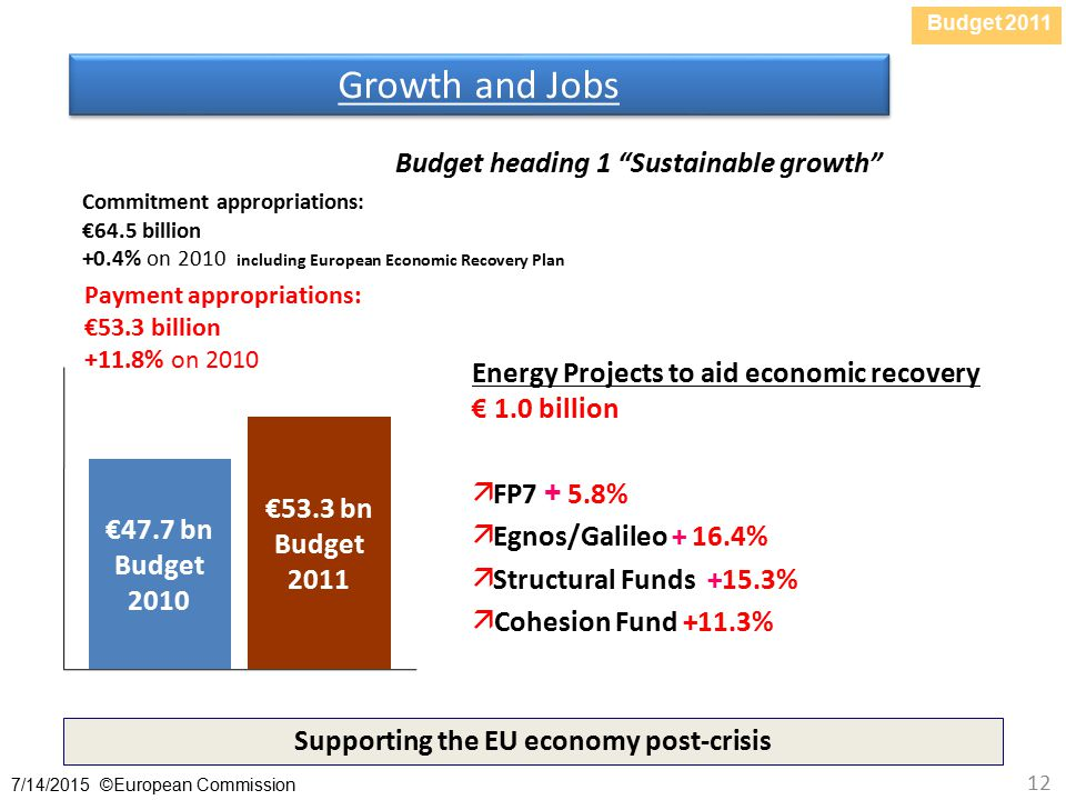 Budget /14/2015 ©European Commission 12 Growth and Jobs Supporting the EU economy post-crisis Budget heading 1 Sustainable growth Payment appropriations: €53.3 billion +11.8% on 2010 €47.7 bn Budget 2010 €53.3 bn Budget 2011 Energy Projects to aid economic recovery € 1.0 billion  FP %  Egnos/Galileo %  Structural Funds +15.3%  Cohesion Fund +11.3% Commitment appropriations: €64.5 billion +0.4% on 2010 including European Economic Recovery Plan