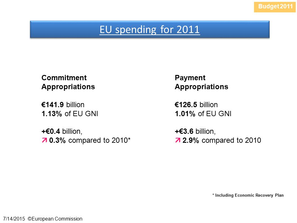 Budget /14/2015 ©European Commission Commitment Appropriations €141.9 billion 1.13% of EU GNI +€0.4 billion,  0.3% compared to 2010* EU spending for 2011 Payment Appropriations €126.5 billion 1.01% of EU GNI +€3.6 billion,  2.9% compared to 2010 * Including Economic Recovery Plan
