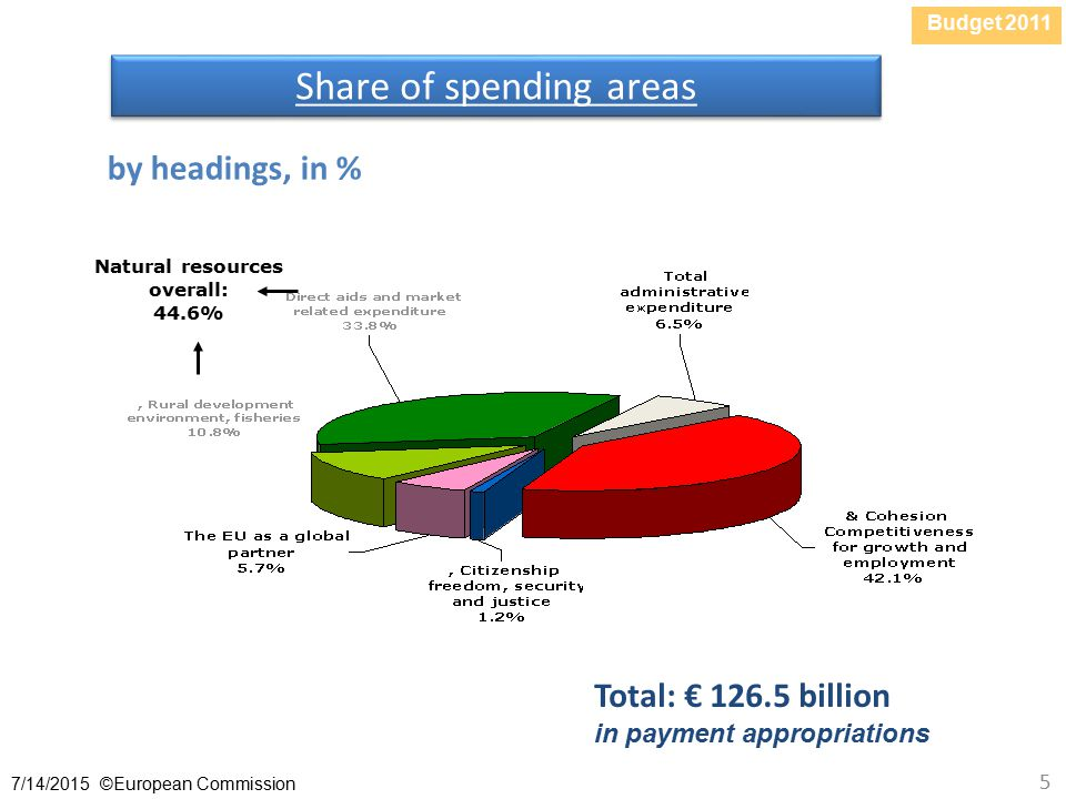 Budget /14/2015 ©European Commission 5 Share of spending areas by headings, in % Total: € billion in payment appropriations Natural resources overall: 44.6%