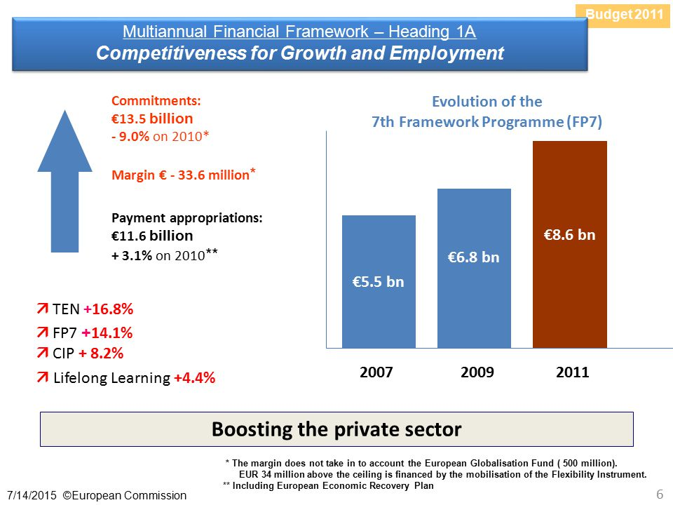 Budget /14/2015 ©European Commission 6 Multiannual Financial Framework – Heading 1A Competitiveness for Growth and Employment Multiannual Financial Framework – Heading 1A Competitiveness for Growth and Employment Commitments: €13.5 billion - 9.0% on 2010* Margin € million *  TEN +16.8%  FP %  CIP + 8.2%  Lifelong Learning +4.4% Boosting the private sector Payment appropriations: €11.6 billion + 3.1% on 2010 ** Evolution of the 7th Framework Programme (FP7) * The margin does not take in to account the European Globalisation Fund ( 500 million).