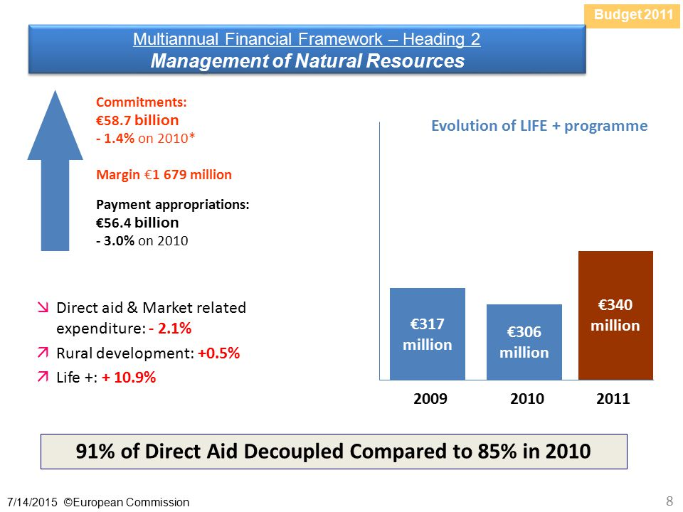 Budget /14/2015 ©European Commission 8 Multiannual Financial Framework – Heading 2 Management of Natural Resources Multiannual Financial Framework – Heading 2 Management of Natural Resources % of Direct Aid Decoupled Compared to 85% in 2010  Direct aid & Market related expenditure: - 2.1%  Rural development: +0.5%  Life +: % Commitments: €58.7 billion - 1.4% on 2010* Margin €1 679 million Evolution of LIFE + programme Payment appropriations: €56.4 billion - 3.0% on 2010 €317 million €306 million €340 million