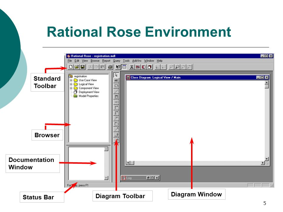 Rational rose 2 rose rational object oriented software 5 5 rational rose environment diagram toolbar status bar diagram window standard toolbar browser documentation window ccuart Choice Image