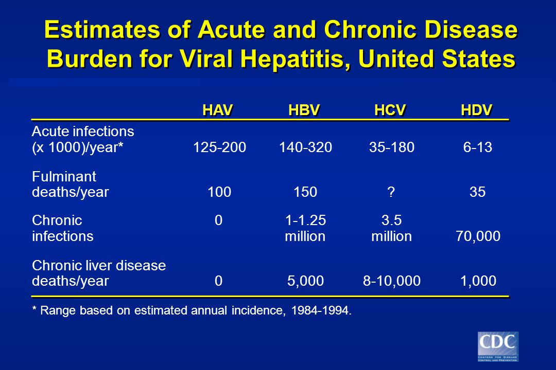 Estimates of Acute and Chronic Disease Burden for Viral Hepatitis, United States HAV HBV HCV HDV Acute infections (x 1000)/year* Fulminant deaths/year Chronic infections million 3.5 million70,000 Chronic liver disease deaths/year05, ,0001,000 * Range based on estimated annual incidence,