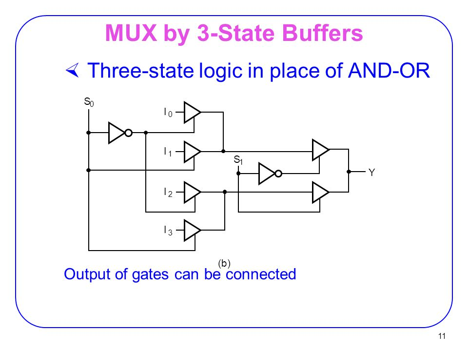 11 MUX by 3-State Buffers  Three-state logic in place of AND-OR Output of gates can be connected I 0 I 1 I 2 I 3 S 1 S 0 (b) Y