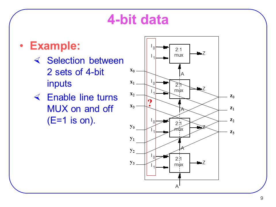 9 4-bit data Example:  Selection between 2 sets of 4-bit inputs  Enable line turns MUX on and off (E=1 is on).