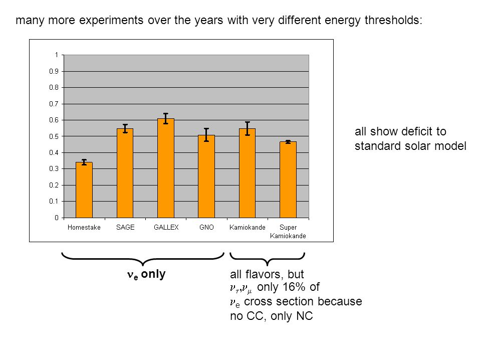 many more experiments over the years with very different energy thresholds: e only all flavors, but all show deficit to standard solar model    only 16% of e cross section because no CC, only NC