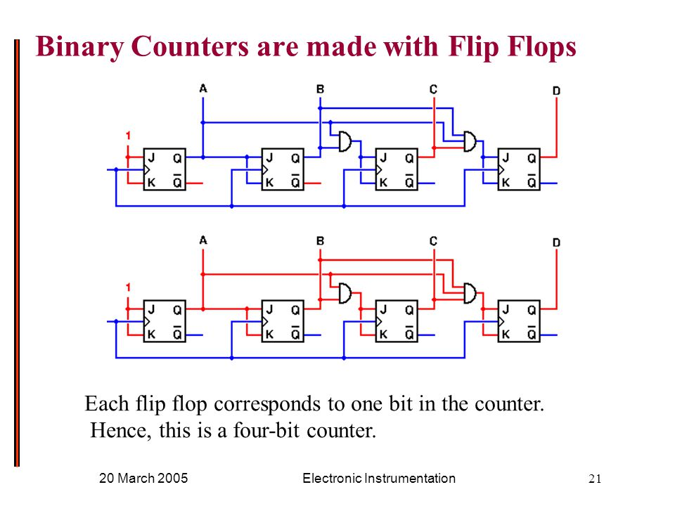 20 March 2005Electronic Instrumentation21 Binary Counters are made with Flip Flops Each flip flop corresponds to one bit in the counter.