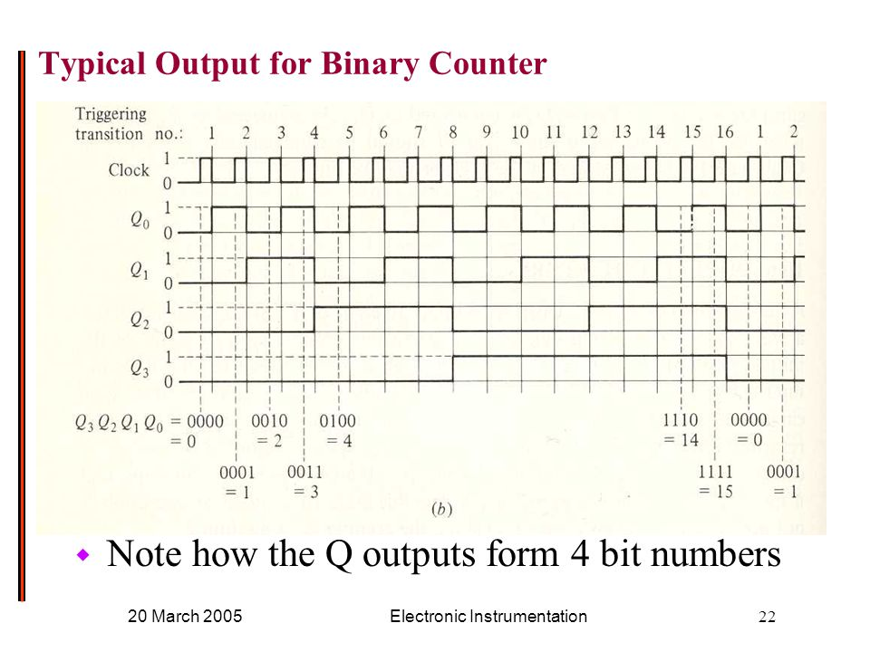 20 March 2005Electronic Instrumentation22 Typical Output for Binary Counter w Note how the Q outputs form 4 bit numbers