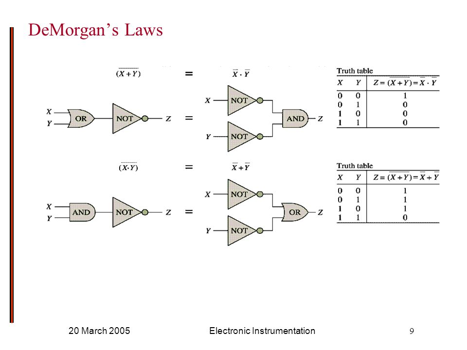 20 March 2005Electronic Instrumentation9 DeMorgan's Laws