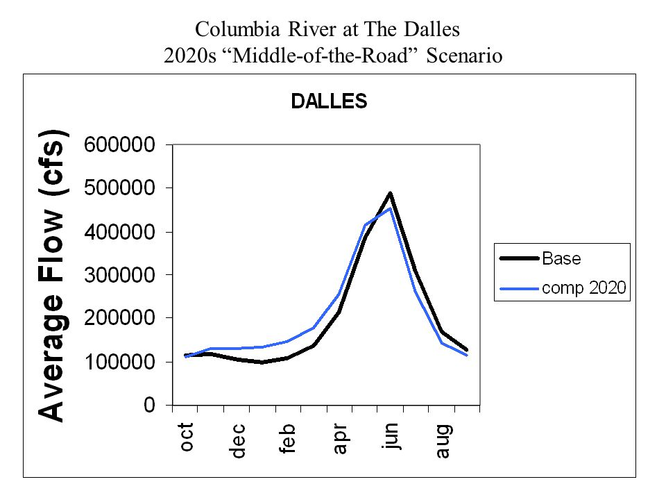 Columbia River at The Dalles 2020s Middle-of-the-Road Scenario