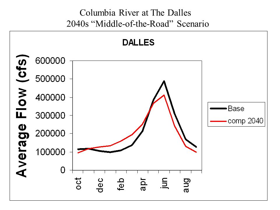 Columbia River at The Dalles 2040s Middle-of-the-Road Scenario