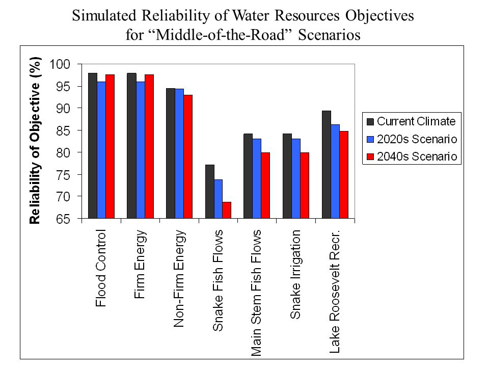 Simulated Reliability of Water Resources Objectives for Middle-of-the-Road Scenarios