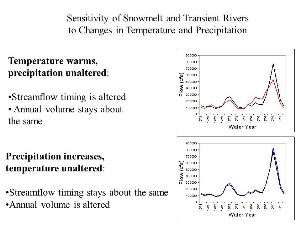 Temperature warms, precipitation unaltered: Streamflow timing is altered Annual volume stays about the same Precipitation increases, temperature unaltered: Streamflow timing stays about the same Annual volume is altered Sensitivity of Snowmelt and Transient Rivers to Changes in Temperature and Precipitation