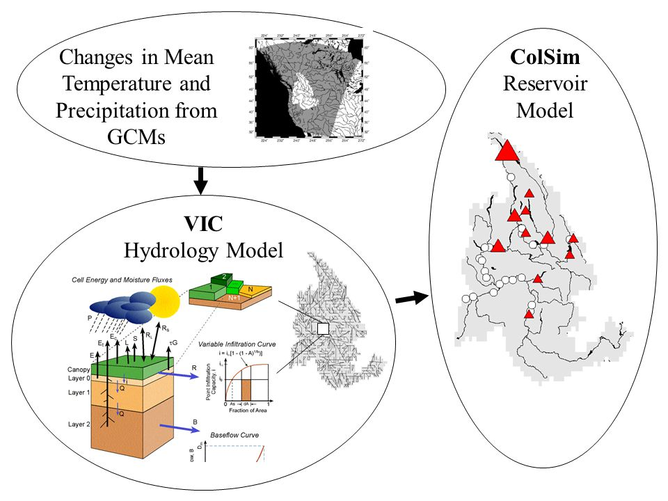 ColSim Reservoir Model VIC Hydrology Model Changes in Mean Temperature and Precipitation from GCMs