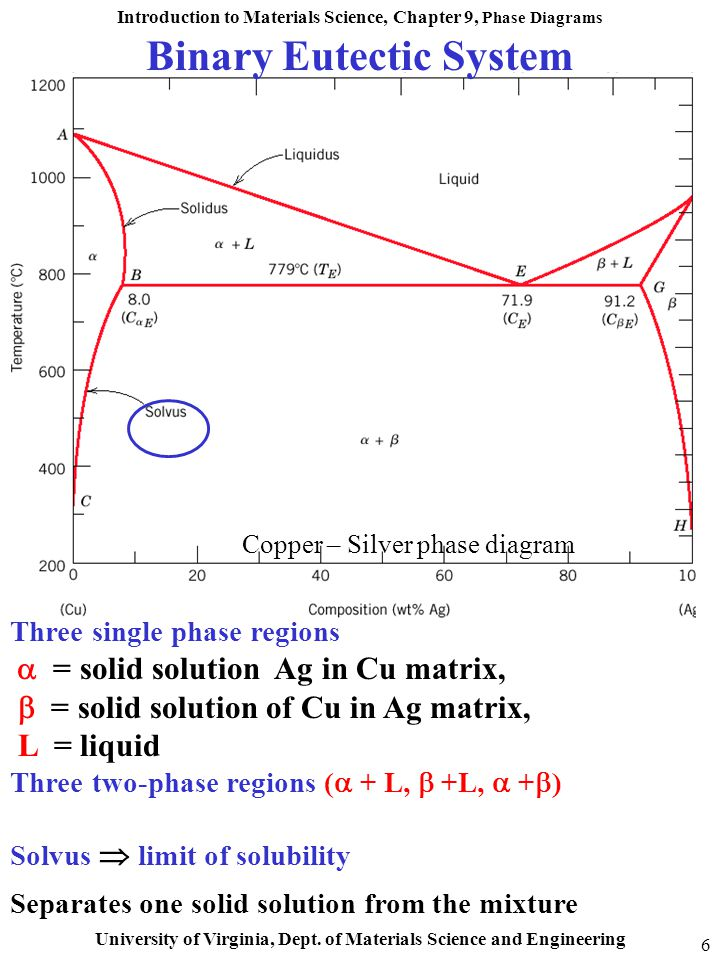 introduction to materials science chapter 9 phase diagrams rh slideplayer com thermodynamics and phase diagrams of materials