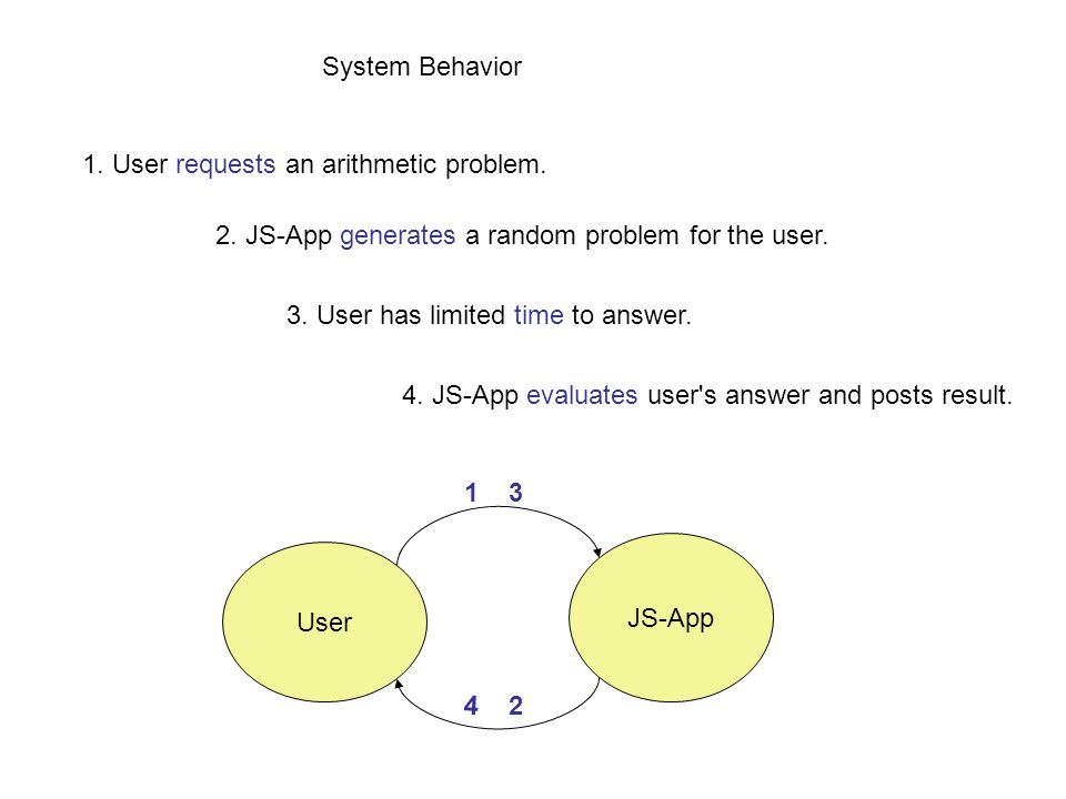 Javascript tools document object model problem modeling solution 1 user requests an arithmetic problem 2 js app generates a random ccuart Image collections