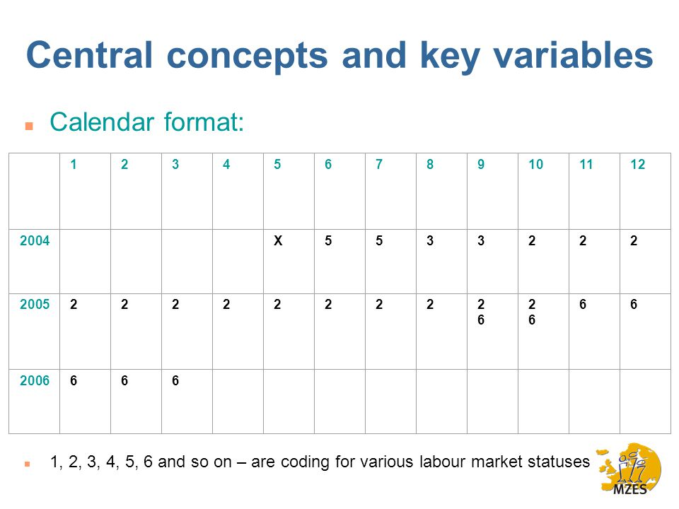Central concepts and key variables n Calendar format: n 1, 2, 3, 4, 5, 6 and so on – are coding for various labour market statuses X