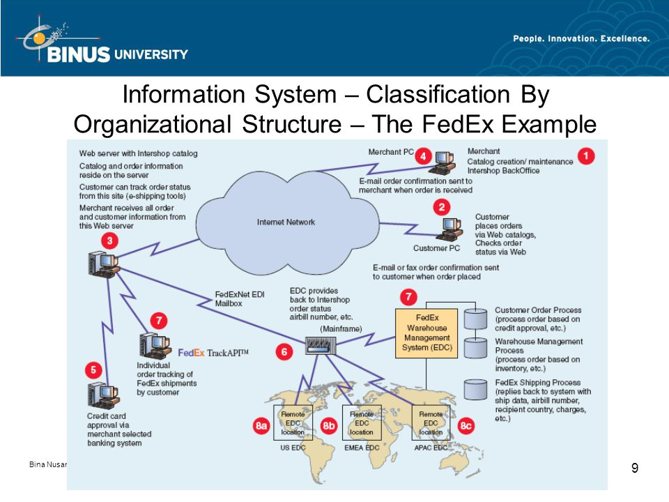 Bina Nusantara University 9 Information System – Classification By Organizational Structure – The FedEx Example