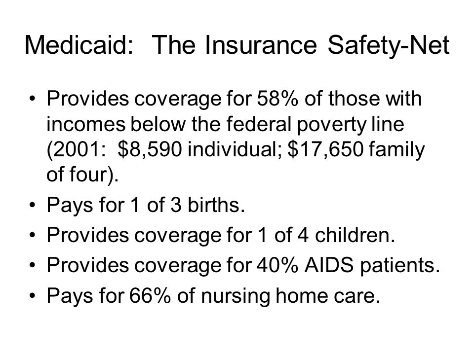 Medicaid: The Insurance Safety-Net Provides coverage for 58% of those with incomes below the federal poverty line (2001: $8,590 individual; $17,650 family of four).
