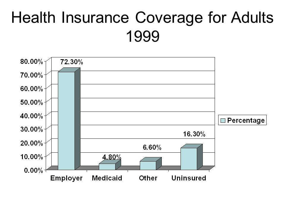 Health Insurance Coverage for Adults 1999