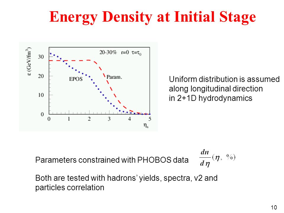 10 Energy Density at Initial Stage Uniform distribution is assumed along longitudinal direction in 2+1D hydrodynamics Parameters constrained with PHOBOS data Both are tested with hadrons' yields, spectra, v2 and particles correlation