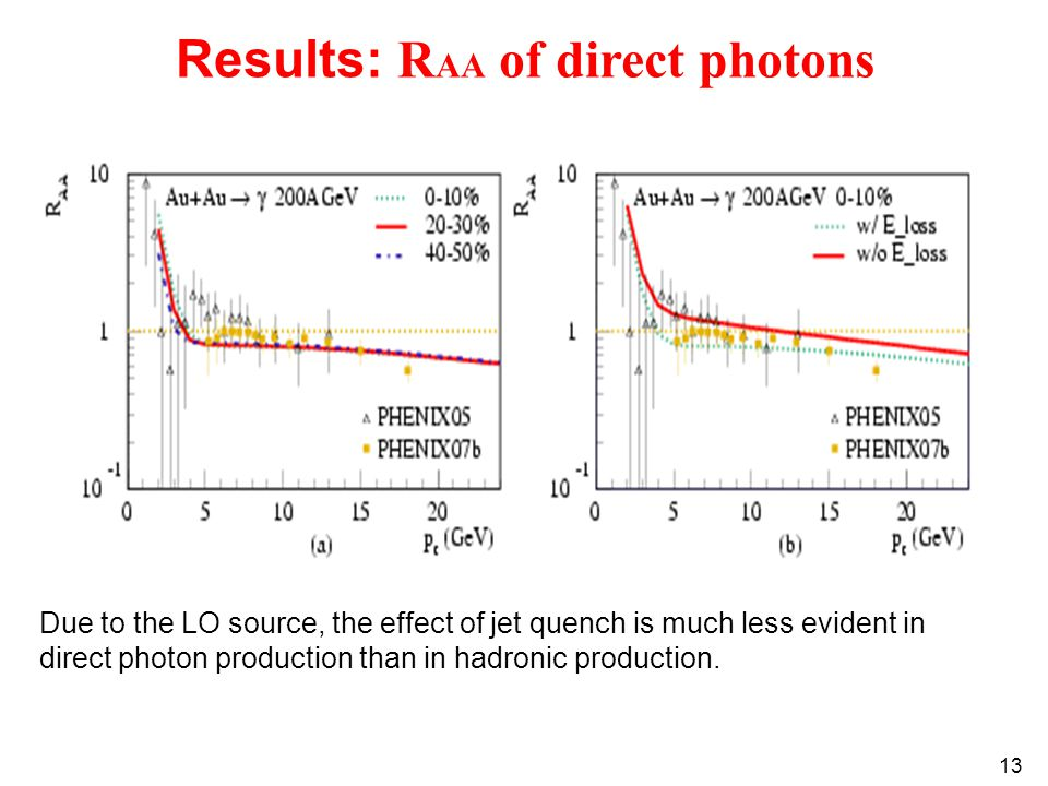 13 Results: R AA of direct photons Due to the LO source, the effect of jet quench is much less evident in direct photon production than in hadronic production.