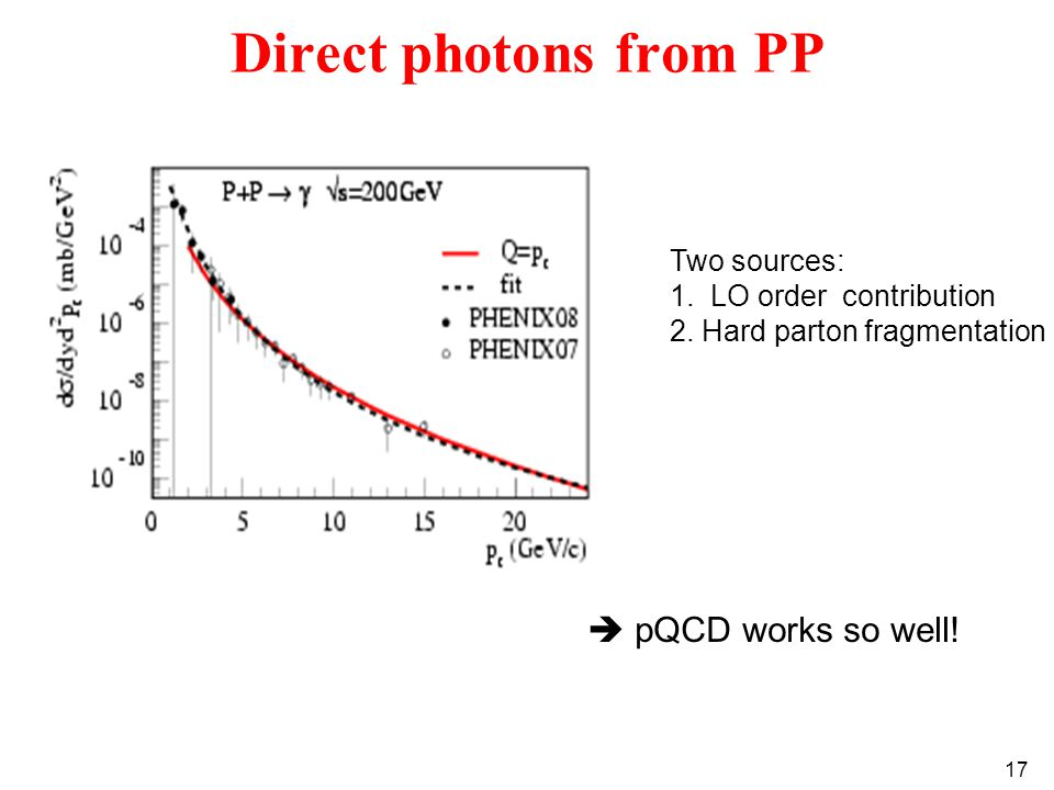 17 Direct photons from PP  pQCD works so well. Two sources: 1.