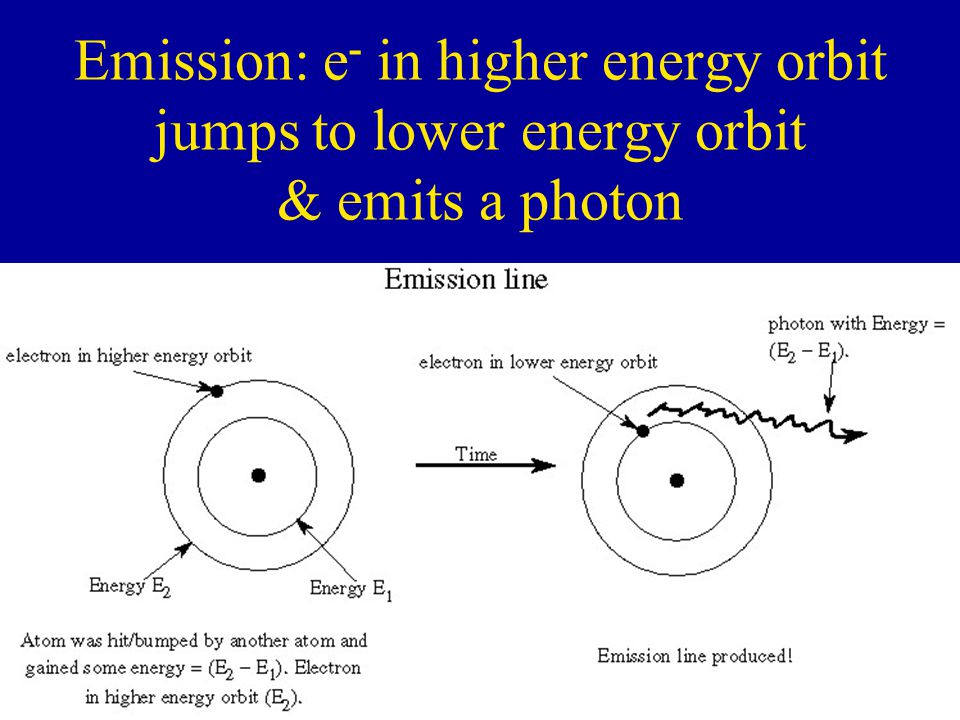 Emission: e - in higher energy orbit jumps to lower energy orbit & emits a photon