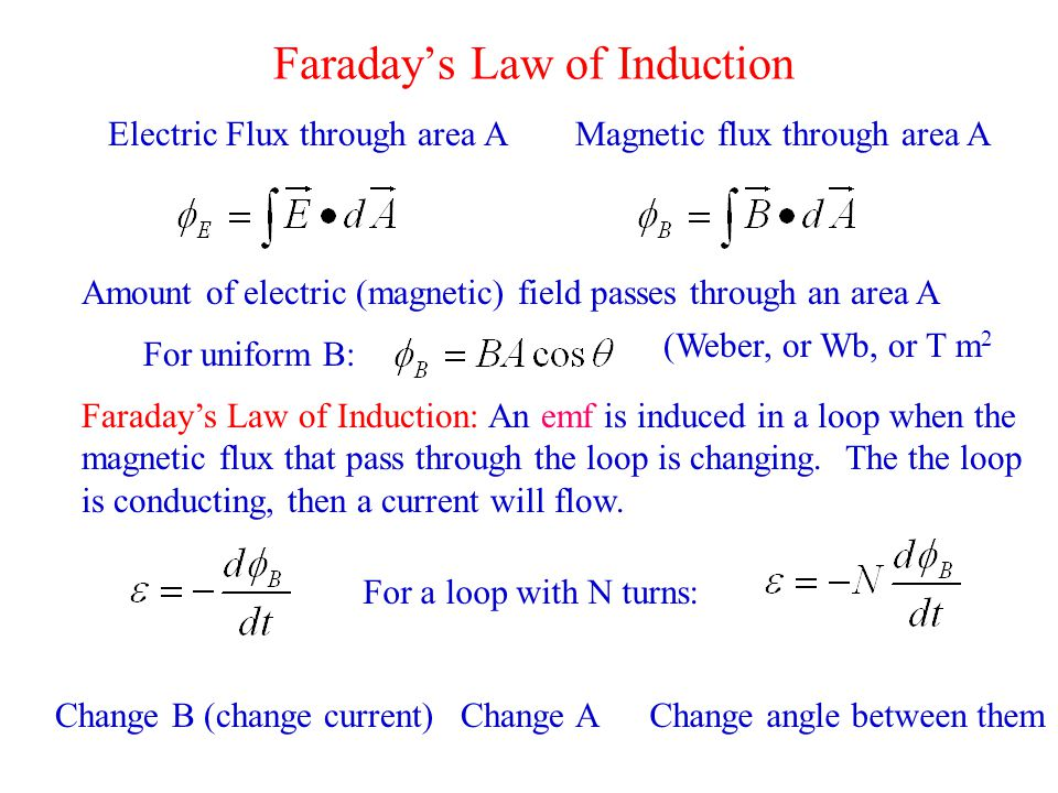Faraday's Law of Induction Electric Flux through area AMagnetic flux through area A Amount of electric (magnetic) field passes through an area A Faraday's Law of Induction: An emf is induced in a loop when the magnetic flux that pass through the loop is changing.