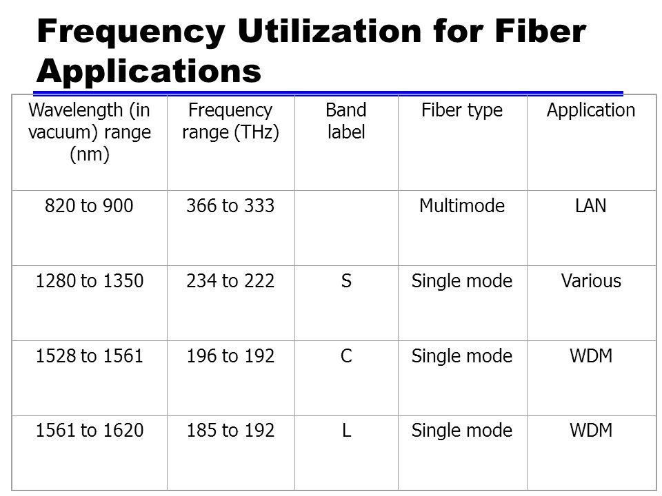 Frequency Utilization for Fiber Applications Wavelength (in vacuum) range (nm) Frequency range (THz) Band label Fiber typeApplication 820 to to 333 MultimodeLAN 1280 to to 222SSingle modeVarious 1528 to to 192CSingle modeWDM 1561 to to 192LSingle modeWDM